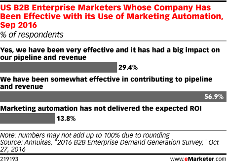 US B2B Enterprise Marketers Whose Company Has Been Effective with its Use of Marketing Automation, Sep 2016 (% of respondents)