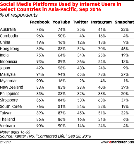 Social Media Platforms Used by Internet Users in Select Countries in Asia-Pacific, Sep 2016 (% of respondents)