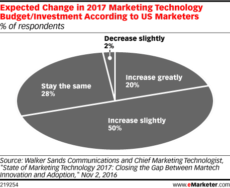 Expected Change in 2017 Marketing Technology Budget/Investment According to US Marketers (% of respondents)