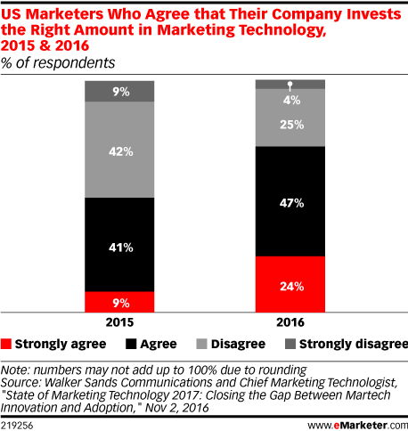 US Marketers Who Agree that Their Company Invests the Right Amount in Marketing Technology, 2015 & 2016 (% of respondents)