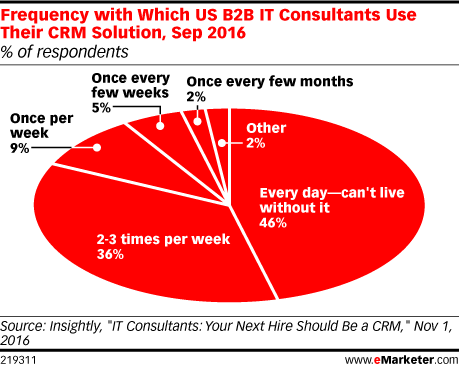 Frequency with Which US B2B IT Consultants Use Their CRM Solution, Sep 2016 (% of respondents)