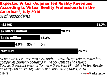 Expected Virtual/Augmented Reality Revenues According to Virtual Reality Professionals in the Americas*, July 2016 (% of respondents)