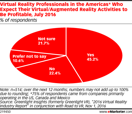 Virtual Reality Professionals in the Americas* Who Expect Their Virtual/Augmented Reality Activities to Be Profitable, July 2016 (% of respondents)