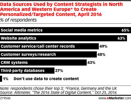 Data Sources Used by Content Strategists in North America and Western Europe* to Create Personalized/Targeted Content, April 2016 (% of respondents)