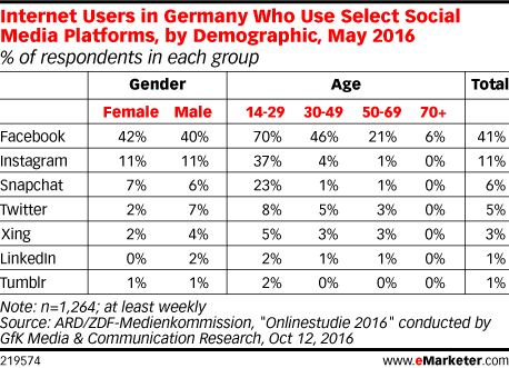 Internet Users in Germany Who Use Select Social Media Platforms, by Demographic, May 2016 (% of respondents in each group)