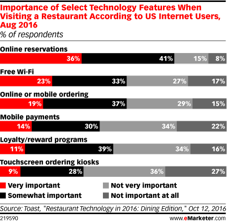 Importance of Select Technology Features When Visiting a Restaurant According to US Internet Users, Aug 2016 (% of respondents)