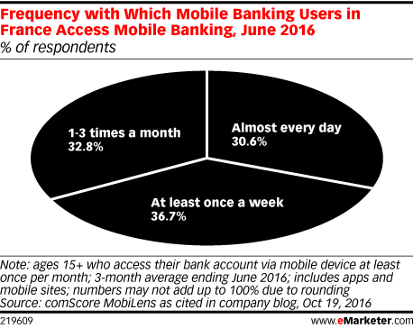 Frequency with Which Mobile Banking Users in France Access Mobile Banking, June 2016 (% of respondents)