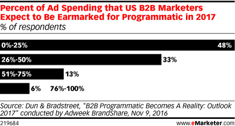 Percent of Ad Spending that US B2B Marketers Expect to Be Earmarked for Programmatic in 2017 (% of respondents)
