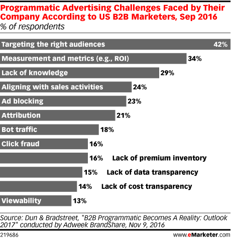 Programmatic Advertising Challenges Faced by Their Company According to US B2B Marketers, Sep 2016 (% of respondents)