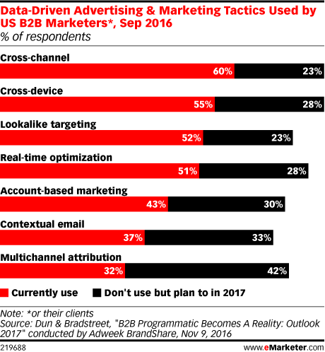 Data-Driven Advertising & Marketing Tactics Used by US B2B Marketers*, Sep 2016 (% of respondents)