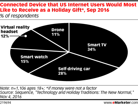 Connected Device that US Internet Users Would Most Like to Receive as a Holiday Gift*, Sep 2016 (% of respondents)