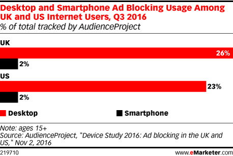Desktop and Smartphone Ad Blocking Usage Among UK and US Internet Users, Q3 2016 (% of total tracked by AudienceProject)
