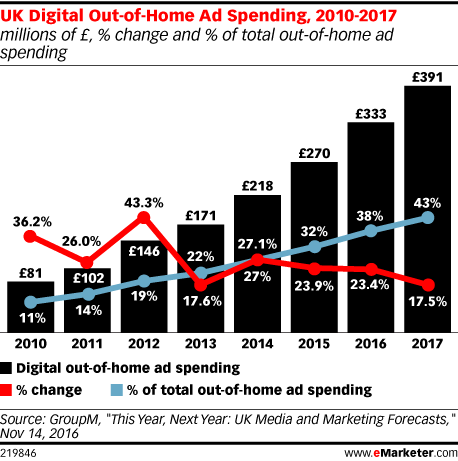 UK Digital Out-of-Home Ad Spending, 2010-2017 (millions of £, % change and % of total out-of-home ad spending)