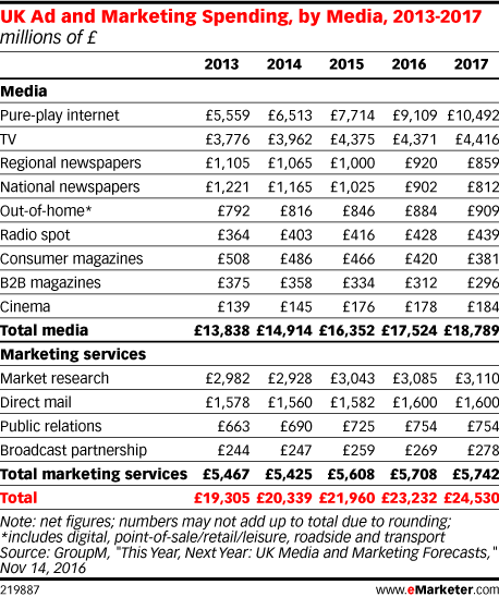 UK Ad and Marketing Spending, by Media, 2013-2017 (millions of £)