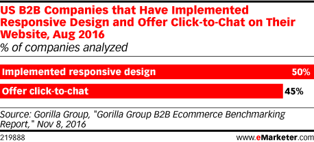 US B2B Companies that Have Implemented Responsive Design and Offer Click-to-Chat on Their Website, Aug 2016 (% of companies analyzed)