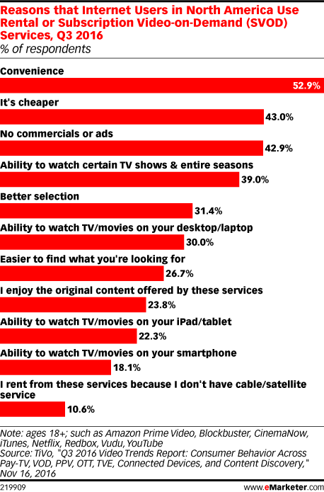 Reasons that Internet Users in North America Use Rental or