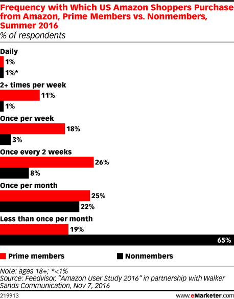 Frequency with Which US Amazon Shoppers Purchase from Amazon, Prime