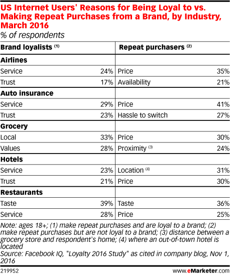US Internet Users' Reasons for Being Loyal to vs. Making Repeat Purchases from a Brand, by Industry, March 2016 (% of respondents)
