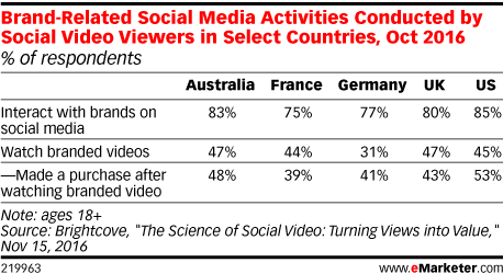Brand-Related Social Media Activities Conducted by Social Video Viewers in Select Countries, Oct 2016 (% of respondents)