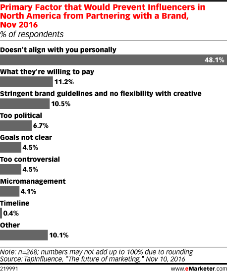 Primary Factor that Would Prevent Influencers in North America from Partnering with a Brand, Nov 2016 (% of respondents)