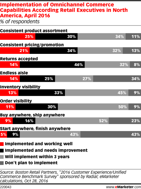 Implementation of Omnichannel Commerce Capabilities According Retail Executives in North America, April 2016 (% of respondents)