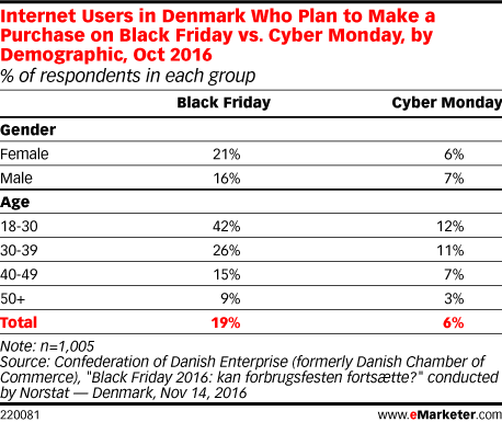 Internet Users in Denmark Who Plan to Make a Purchase on Black Friday vs. Cyber Monday, by Demographic, Oct 2016 (% of respondents in each group)