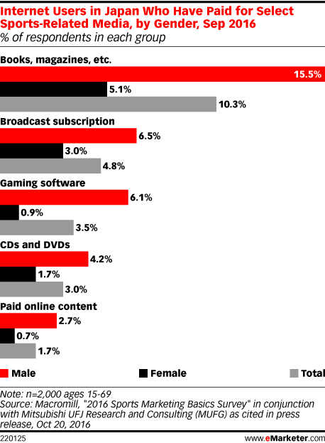 Internet Users in Japan Who Have Paid for Select Sports-Related Media, by Gender, Sep 2016 (% of respondents in each group)