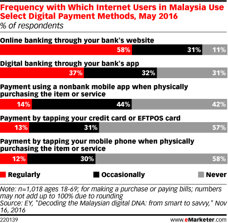 Frequency with Which Internet Users in Malaysia Use Select Digital Payment Methods, May 2016 (% of respondents)