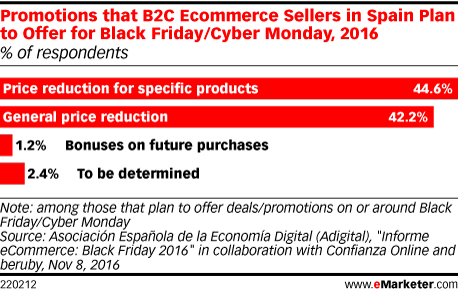 Promotions that B2C Ecommerce Sellers in Spain Plan to Offer for Black Friday/Cyber Monday, 2016 (% of respondents)