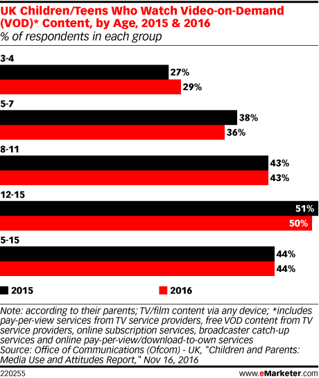 UK Children/Teens Who Watch Video-on-Demand (VOD)* Content, by Age, 2015 & 2016 (% of respondents in each group)