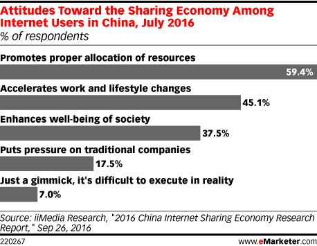 Attitudes Toward the Sharing Economy Among Internet Users in China, July 2016 (% of respondents)