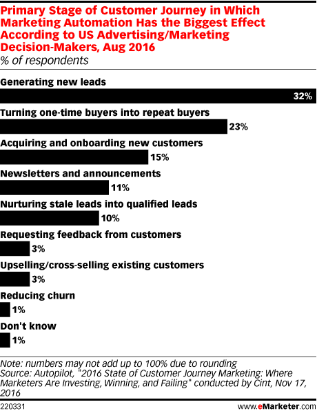 Primary Stage of Customer Journey in Which Marketing Automation Has the Biggest Effect According to US Advertising/Marketing Decision-Makers, Aug 2016 (% of respondents)