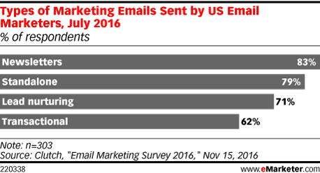 Types of Marketing Emails Sent by US Email Marketers, July 2016 (% of respondents)