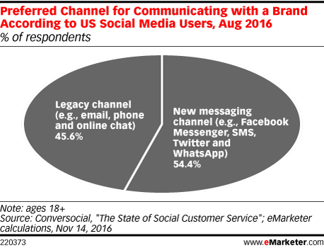 Preferred Channel for Communicating with a Brand According to US Social Media Users, Aug 2016 (% of respondents)