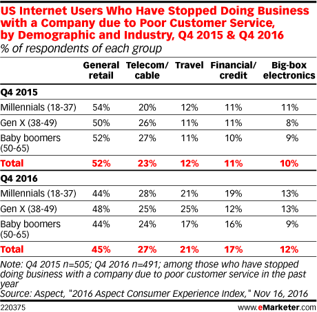 US Internet Users Who Have Stopped Doing Business with a Company due to Poor Customer Service, by Demographic and Industry, Q4 2015 & Q4 2016 (% of respondents of each group)