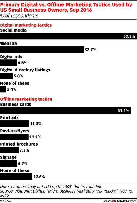 Primary Digital vs. Offline Marketing Tactics Used by US Small-Business Owners, Sep 2016 (% of respondents)
