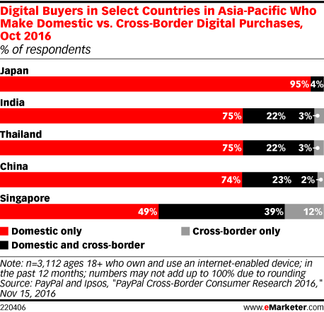 Digital Buyers in Select Countries in Asia-Pacific Who Make Domestic vs. Cross-Border Digital Purchases, Oct 2016 (% of respondents)