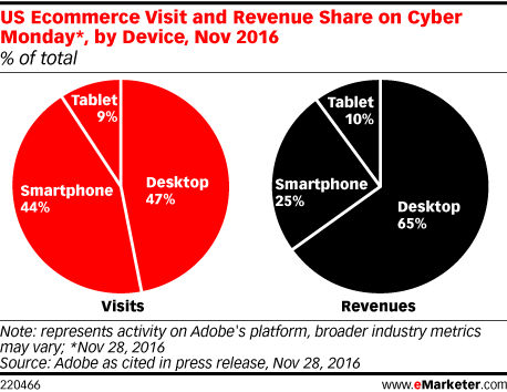 US Ecommerce Visit and Revenue Share on Cyber Monday*, by Device, Nov 2016 (% of total)