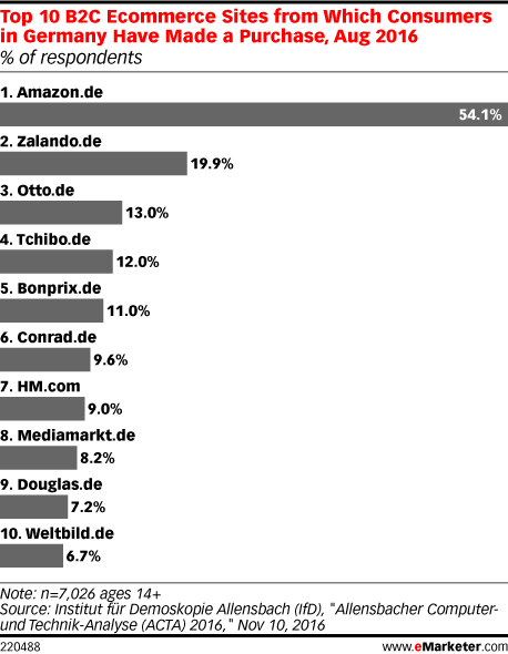 Top 10 B2C Ecommerce Sites from Which Consumers in Germany Have Made a Purchase, Aug 2016 (% of respondents)