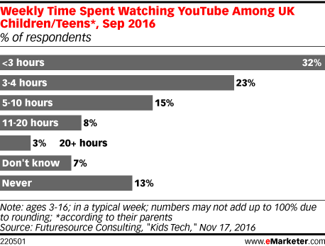 Weekly Time Spent Watching YouTube Among UK Children/Teens*, Sep 2016 (% of respondents)