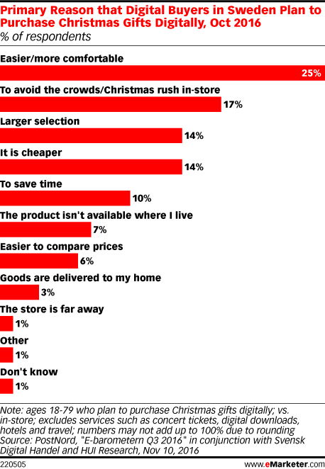 Primary Reason that Digital Buyers in Sweden Plan to Purchase Christmas Gifts Digitally, Oct 2016 (% of respondents)