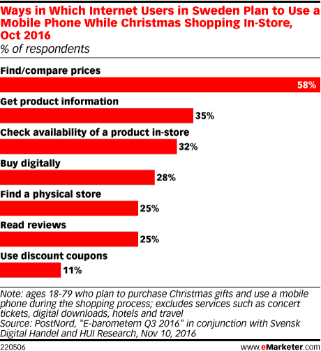Ways in Which Internet Users in Sweden Plan to Use a Mobile Phone While Christmas Shopping In-Store, Oct 2016 (% of respondents)