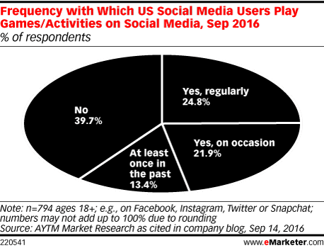 Frequency with Which US Social Media Users Play Games/Activities on Social Media, Sep 2016 (% of respondents)