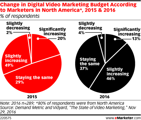 Change in Digital Video Marketing Budget According to Marketers in North America*, 2015 & 2016 (% of respondents)