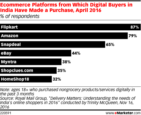 Ecommerce Platforms from Which Digital Buyers in India Have Made a Purchase, April 2016 (% of respondents)
