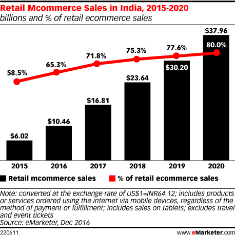 Retail Mcommerce Sales in India, 2015-2020 (billions and % of retail ecommerce sales)