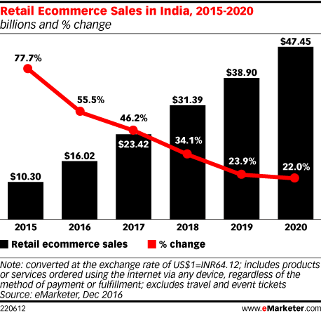 Retail Ecommerce Sales in India, 2015-2020 (billions and % change)