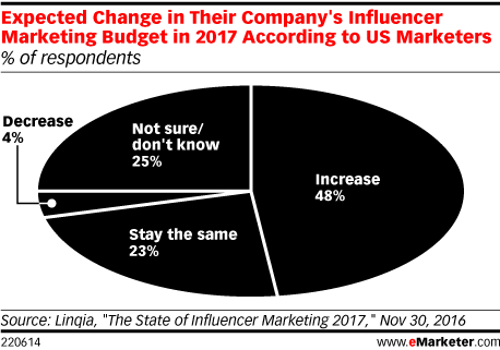 Expected Change in Their Company's Influencer Marketing Budget in 2017 According to US Marketers (% of respondents)