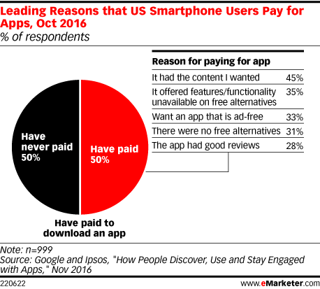 Leading Reasons that US Smartphone Users Pay for Apps, Oct 2016 (% of respondents)