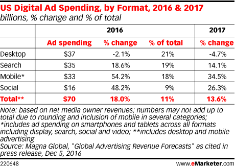 US Digital Ad Spending, by Format, 2016 & 2017 (billions, % change and % of total)